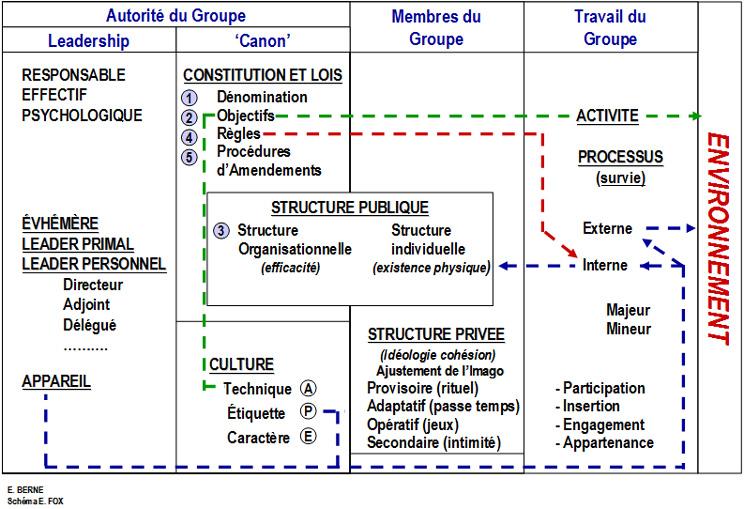 Formation TOB:  les Structures des Organisations